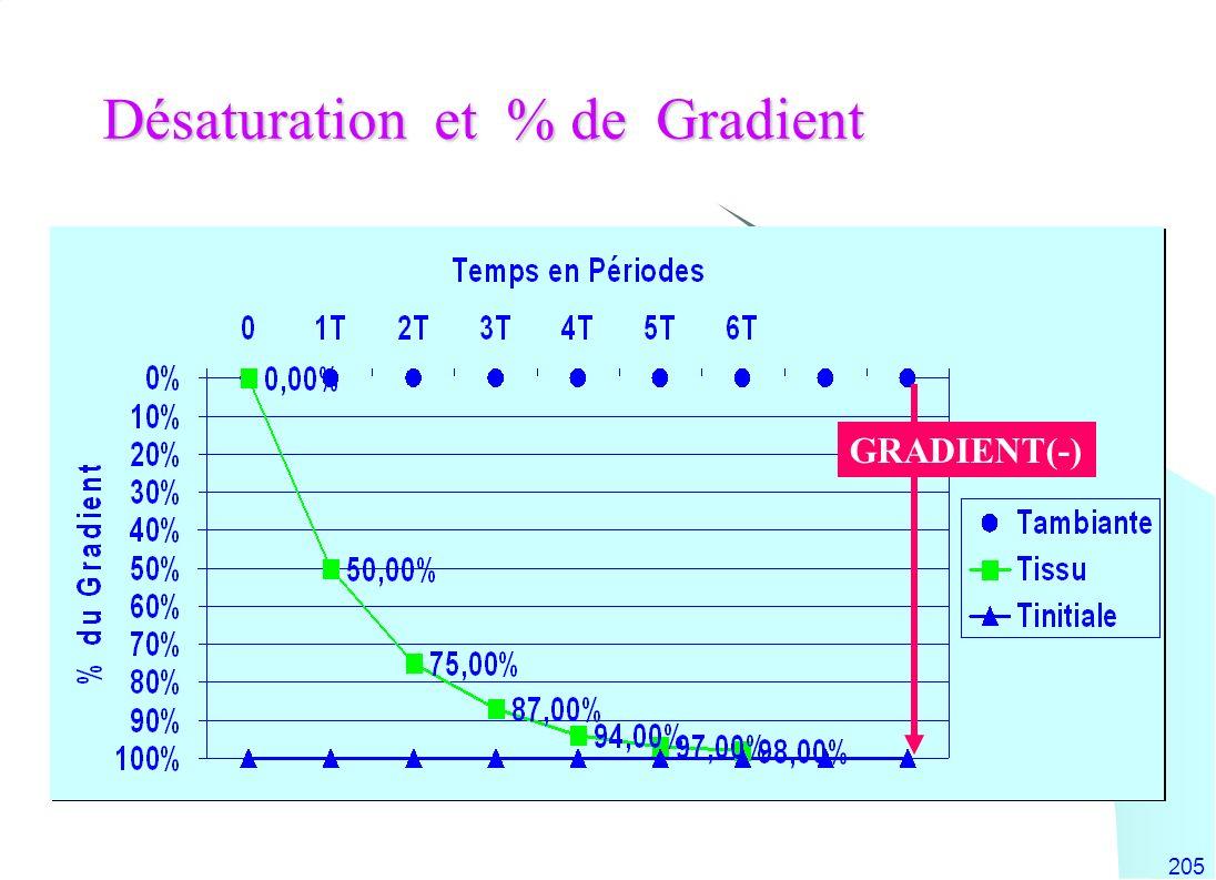 205 Désaturation et % de Gradient GRADIENT(-)
