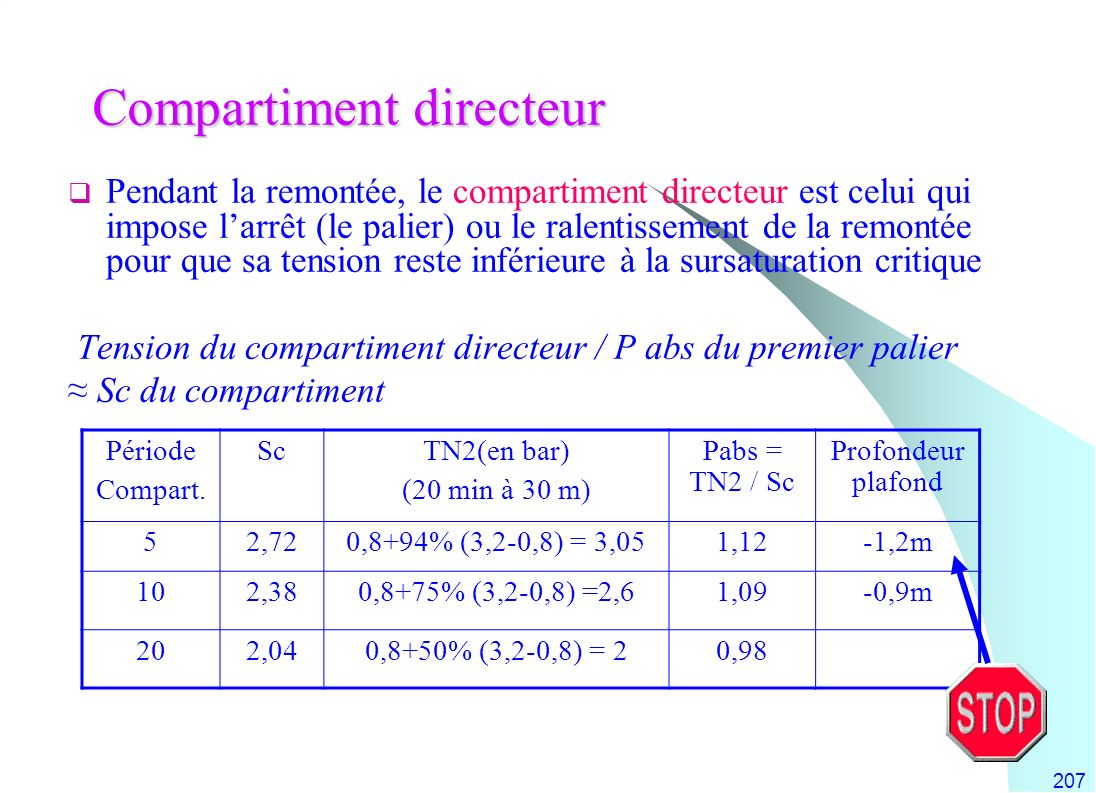 207 Compartiment directeur Pendant la remontée, le compartiment directeur est celui qui impose larrêt (le palier) ou le ralentissement de la remontée