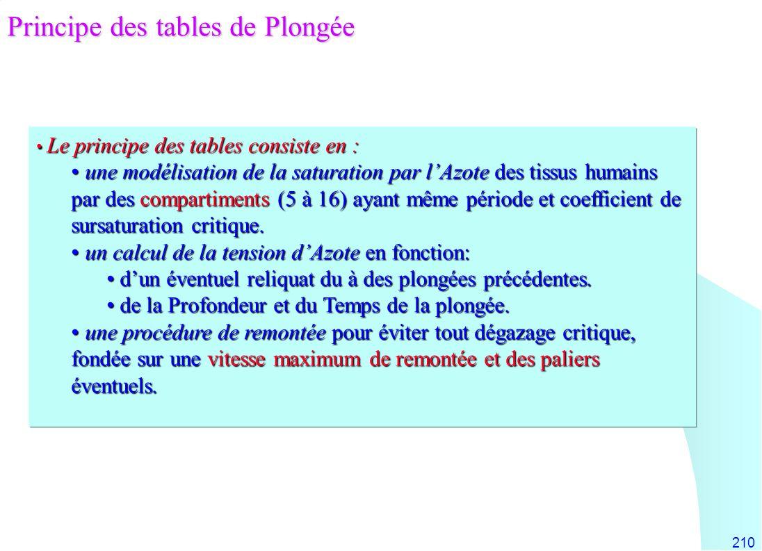 210 Le principe des tables consiste en : Le principe des tables consiste en : une modélisation de la saturation par lAzote des tissus humains par des