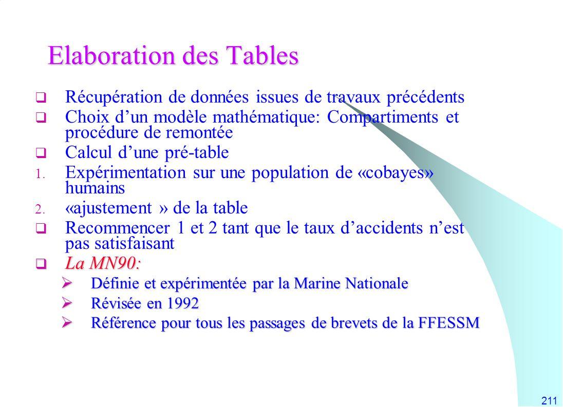 211 Elaboration des Tables Récupération de données issues de travaux précédents Choix dun modèle mathématique: Compartiments et procédure de remontée
