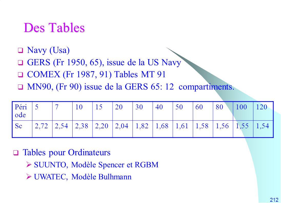 212 Des Tables Navy (Usa) GERS (Fr 1950, 65), issue de la US Navy COMEX (Fr 1987, 91) Tables MT 91 MN90, (Fr 90) issue de la GERS 65: 12 compartiments