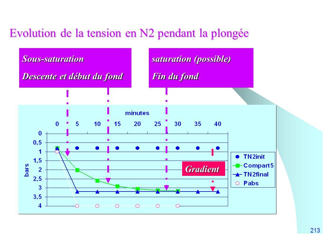 213 Evolution de la tension en N2 pendant la plongée Sous-saturation Descente et début du fond saturation (possible) Fin du fond Gradient