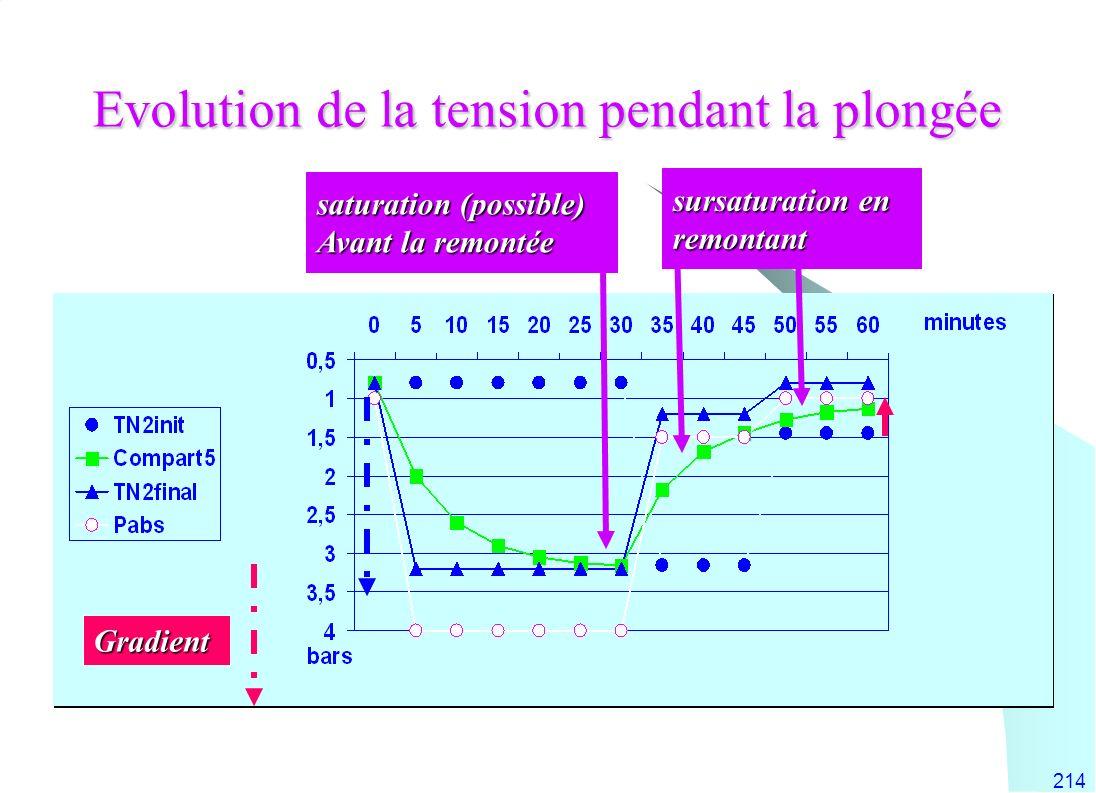 214 Evolution de la tension pendant la plongée saturation (possible) Avant la remontée Gradient sursaturation en remontant