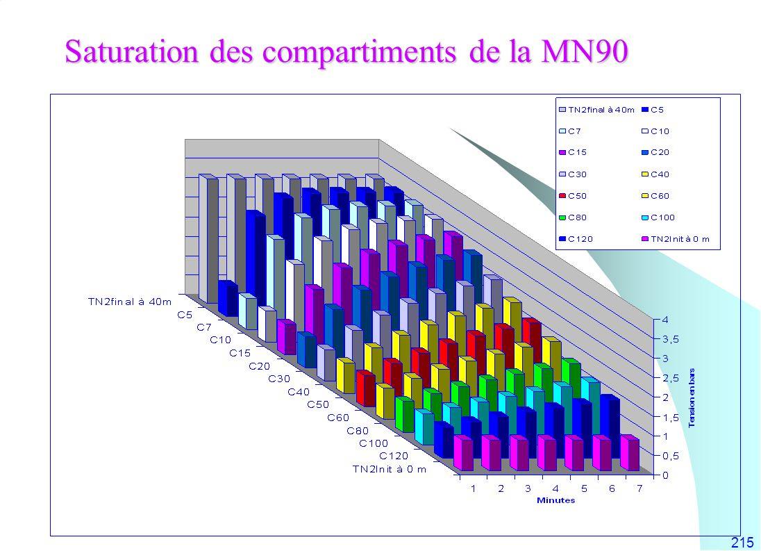 215 Saturation des compartiments de la MN90