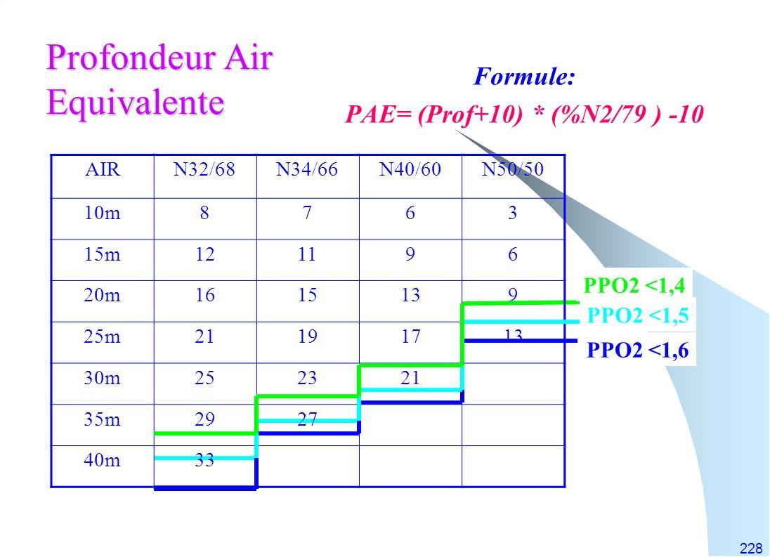 228 Profondeur Air Equivalente Formule: PAE= (Prof+10) * (%N2/79 ) -10 AIRN32/68N34/66N40/60N50/50 10m8763 15m121196 20m1615139 25m21191713 30m252321