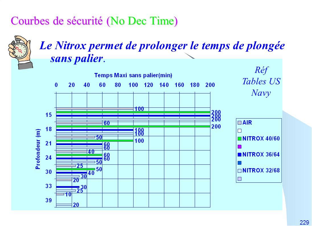 229 Courbes de sécurité (No Dec Time) Le Nitrox permet de prolonger le temps de plongée sans palier. Réf Tables US Navy