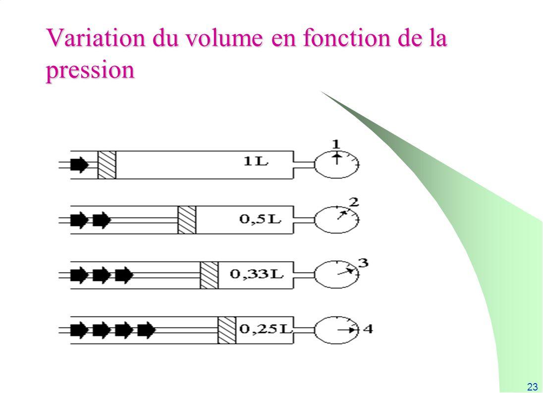 23 Variation du volume en fonction de la pression