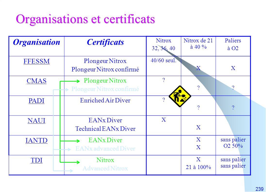 239 Organisations et certificats OrganisationCertificats FFESSM Plongeur Nitrox Plongeur Nitrox confirmé CMAS Plongeur Nitrox Plongeur Nitrox confirmé