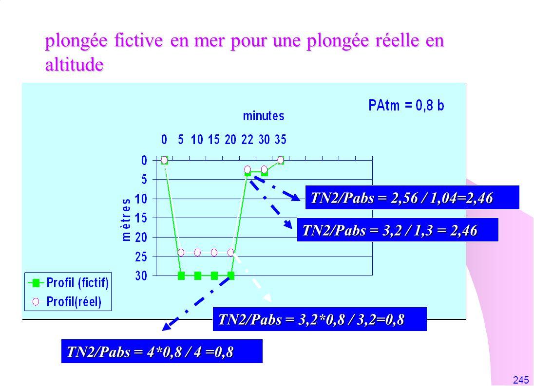 245 plongée fictive en mer pour une plongée réelle en altitude TN2/Pabs = 4*0,8 / 4 =0,8 TN2/Pabs = 3,2*0,8 / 3,2=0,8 TN2/Pabs = 3,2 / 1,3 = 2,46 TN2/