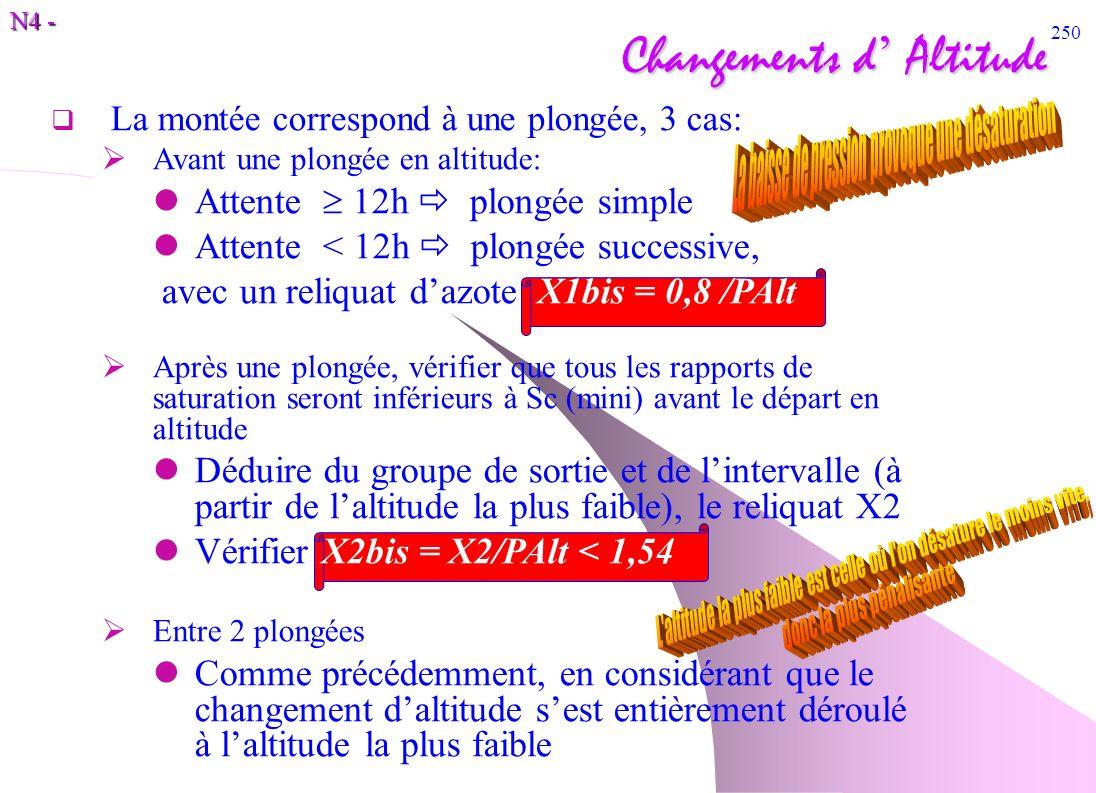 N4 - 250 Changements d Altitude La montée correspond à une plongée, 3 cas: Avant une plongée en altitude: Attente 12h plongée simple Attente < 12h plo