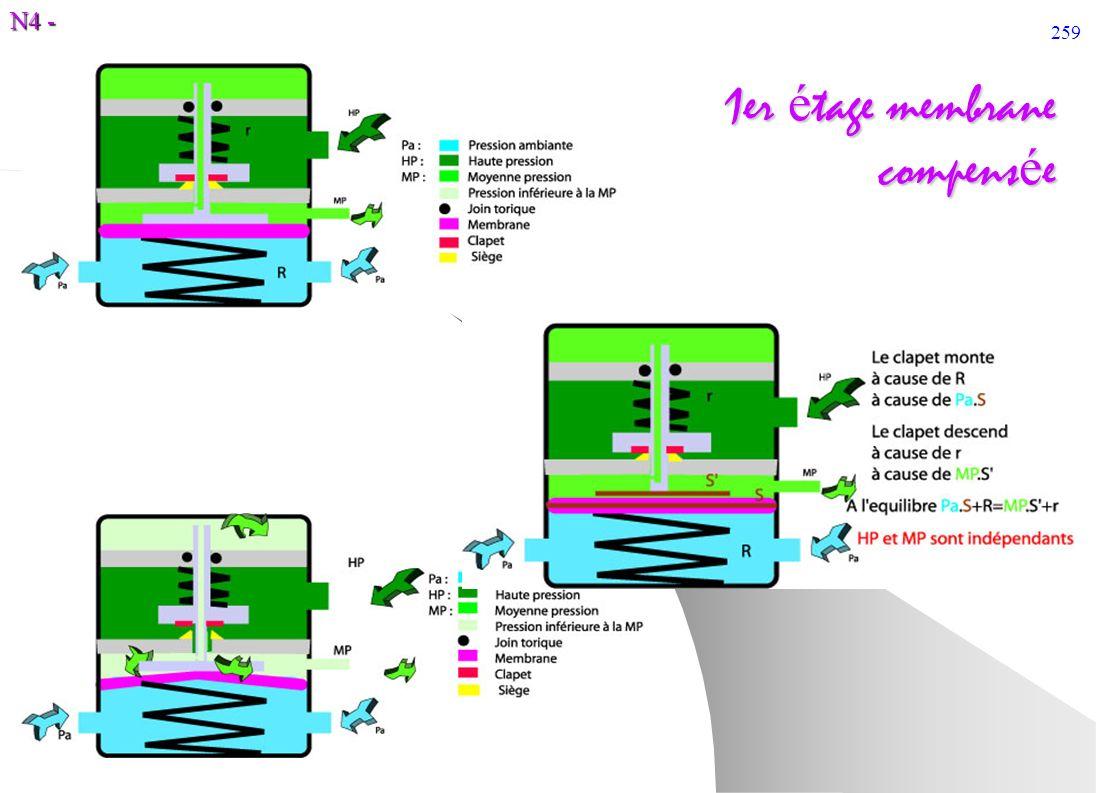 N4 - 259 1er é tage membrane compens é e