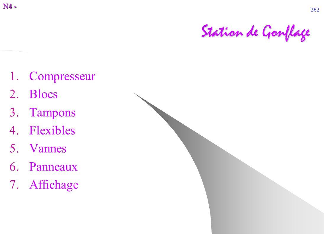 N4 - 262 Station de Gonflage 1.Compresseur 2.Blocs 3.Tampons 4.Flexibles 5.Vannes 6.Panneaux 7.Affichage