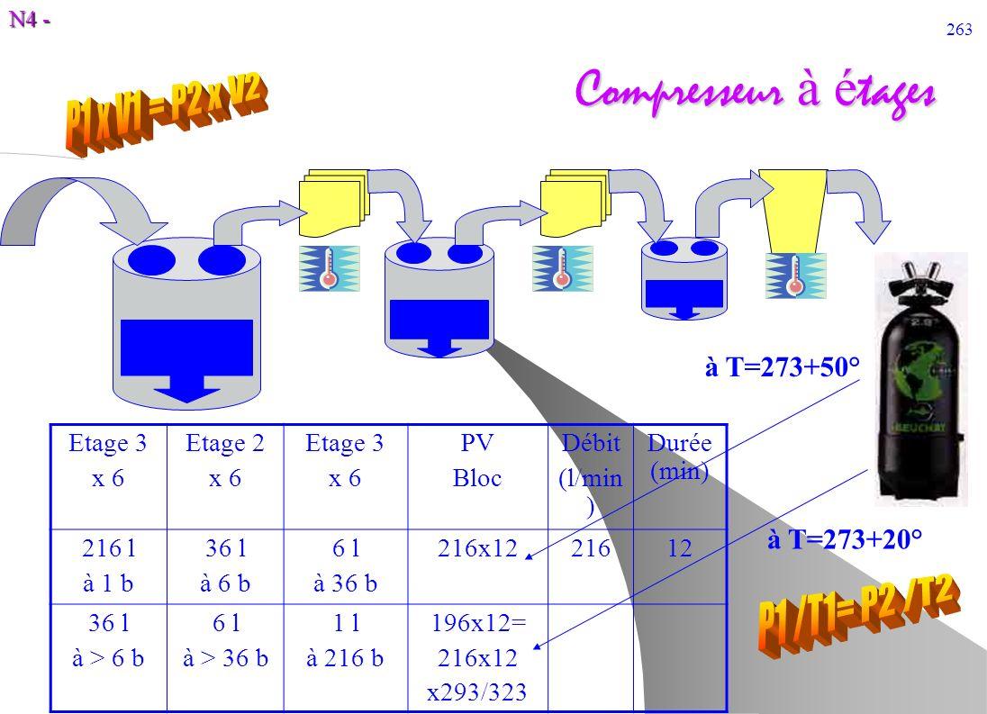 N4 - 263 Compresseur à é tages Etage 3 x 6 Etage 2 x 6 Etage 3 x 6 PV Bloc Débit (l/min ) Durée (min) 216 l à 1 b 36 l à 6 b 6 l à 36 b 216x1221612 36