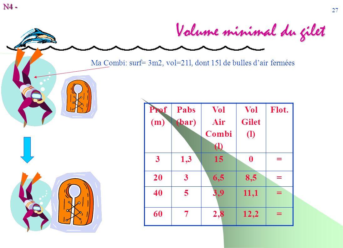 N4 - 27 Volume minimal du gilet Prof (m) Pabs (bar) Vol Air Combi (l) Vol Gilet (l) Flot. 31,3150= 2036,58,5= 4053,911,1= 6072,812,2= Ma Combi: surf=