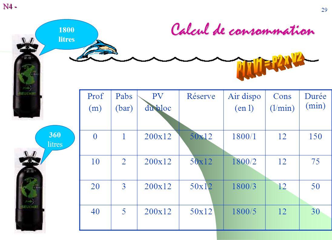N4 - 29 Calcul de consommation Prof (m) Pabs (bar) PV du bloc RéserveAir dispo (en l) Cons (l/min) Durée (min) 01200x1250x121800/112150 102200x1250x12