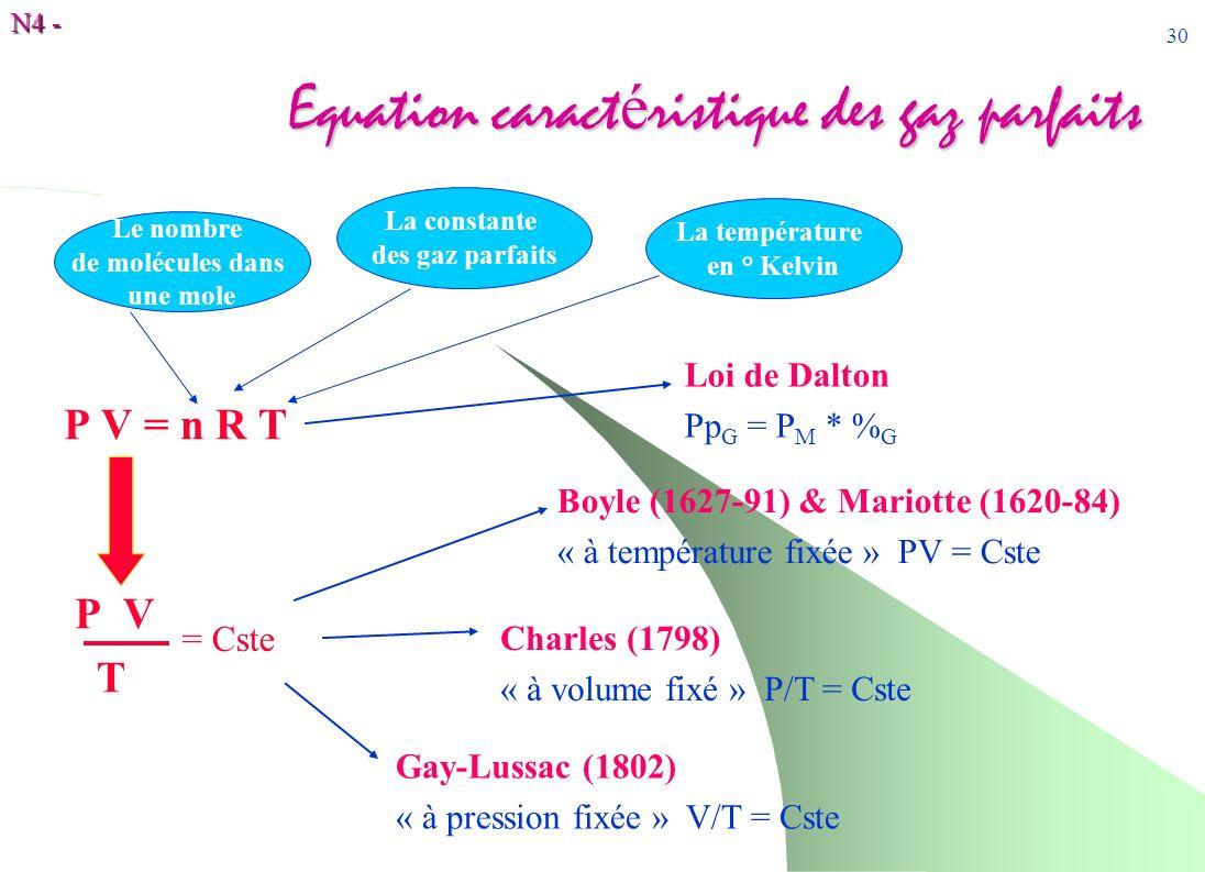 N4 - 30 Equation caract é ristique des gaz parfaits P V = n R T P V T Boyle (1627-91) & Mariotte (1620-84) « à température fixée » PV = Cste = Cste Ch