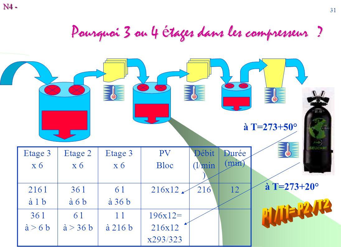 N4 - 31 Pourquoi 3 ou 4 é tages dans les compresseur ? Etage 3 x 6 Etage 2 x 6 Etage 3 x 6 PV Bloc Débit (l/min ) Durée (min) 216 l à 1 b 36 l à 6 b 6