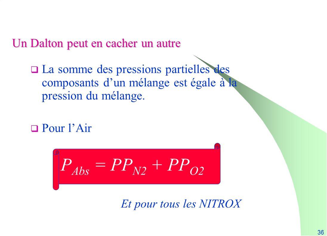 36 Un Dalton peut en cacher un autre La somme des pressions partielles des composants dun mélange est égale à la pression du mélange. Pour lAir P Abs