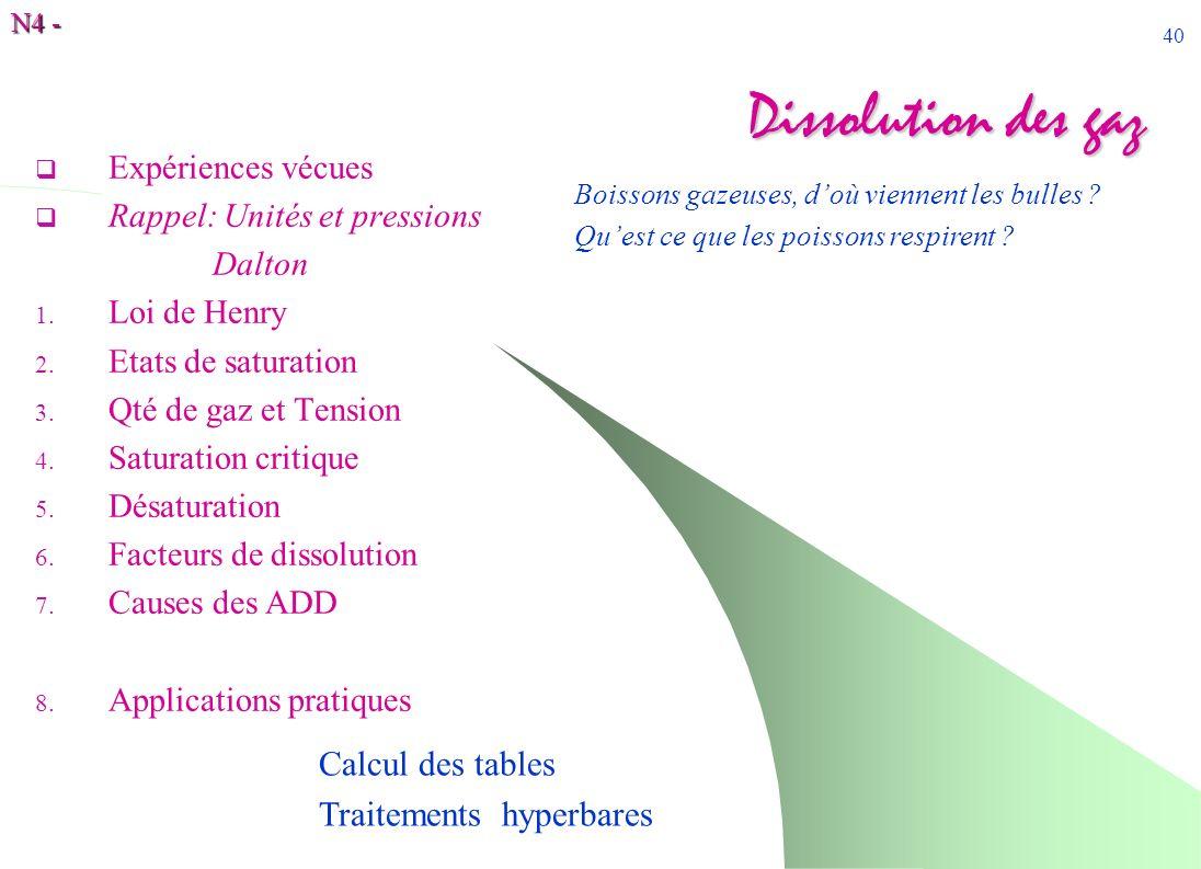 N4 - 40 Dissolution des gaz Expériences vécues Rappel: Unités et pressions Dalton 1. Loi de Henry 2. Etats de saturation 3. Qté de gaz et Tension 4. S