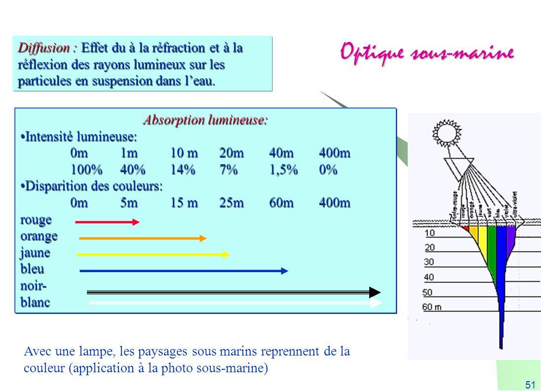 51 Optique sous-marine Absorption lumineuse: Intensité lumineuse:Intensité lumineuse: 0m1m10 m20m40m400m 100%40%14%7%1,5%0% Disparition des couleurs:D