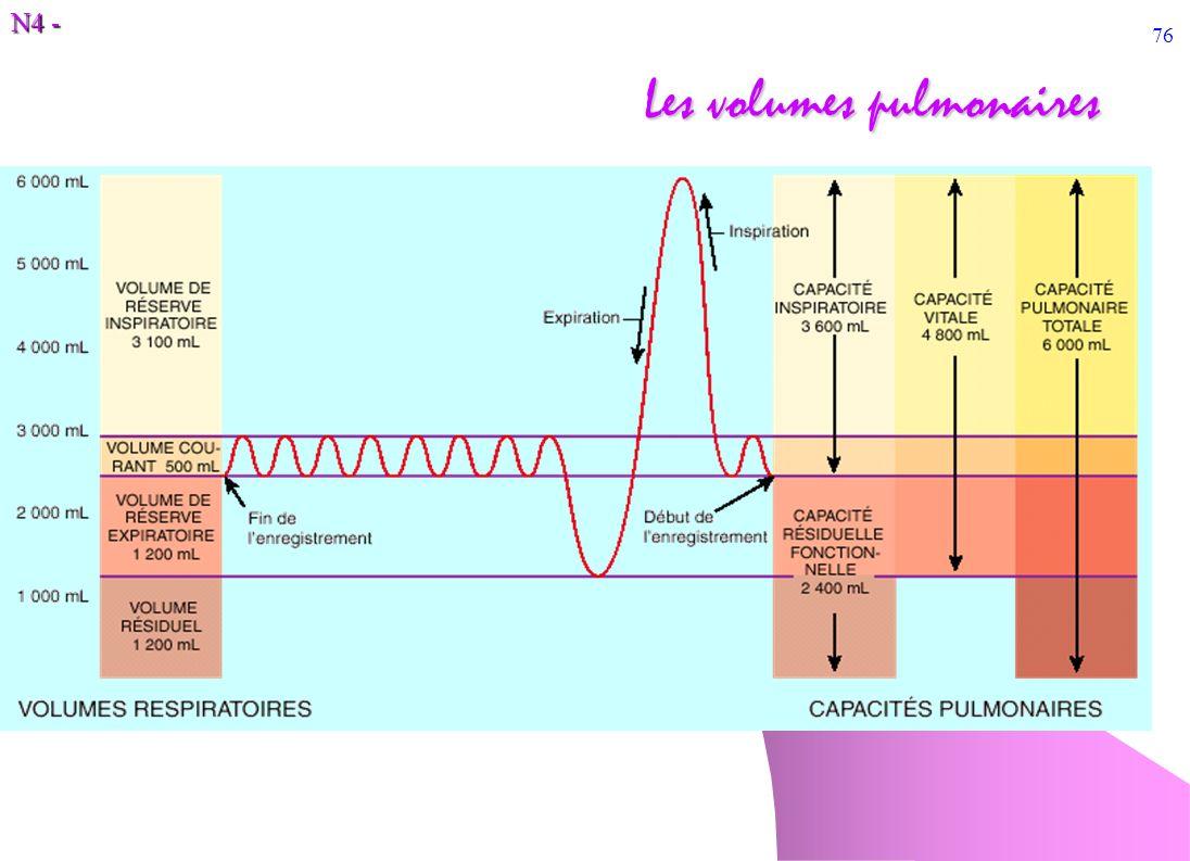 N4 - 76 Les volumes pulmonaires