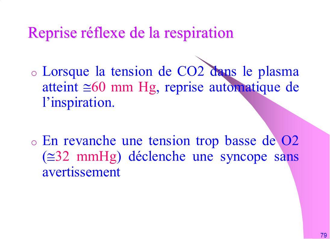 79 Reprise réflexe de la respiration o Lorsque la tension de CO2 dans le plasma atteint 60 mm Hg, reprise automatique de linspiration. o En revanche u