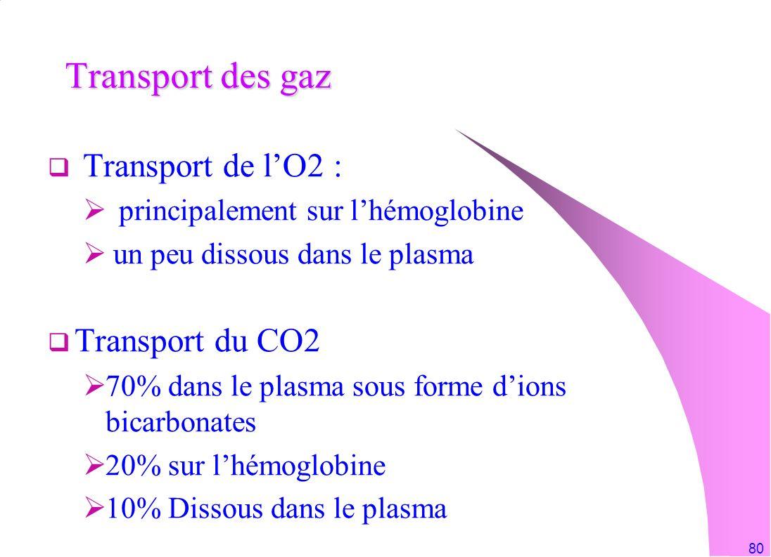 80 Transport des gaz Transport de lO2 : principalement sur lhémoglobine un peu dissous dans le plasma Transport du CO2 70% dans le plasma sous forme d