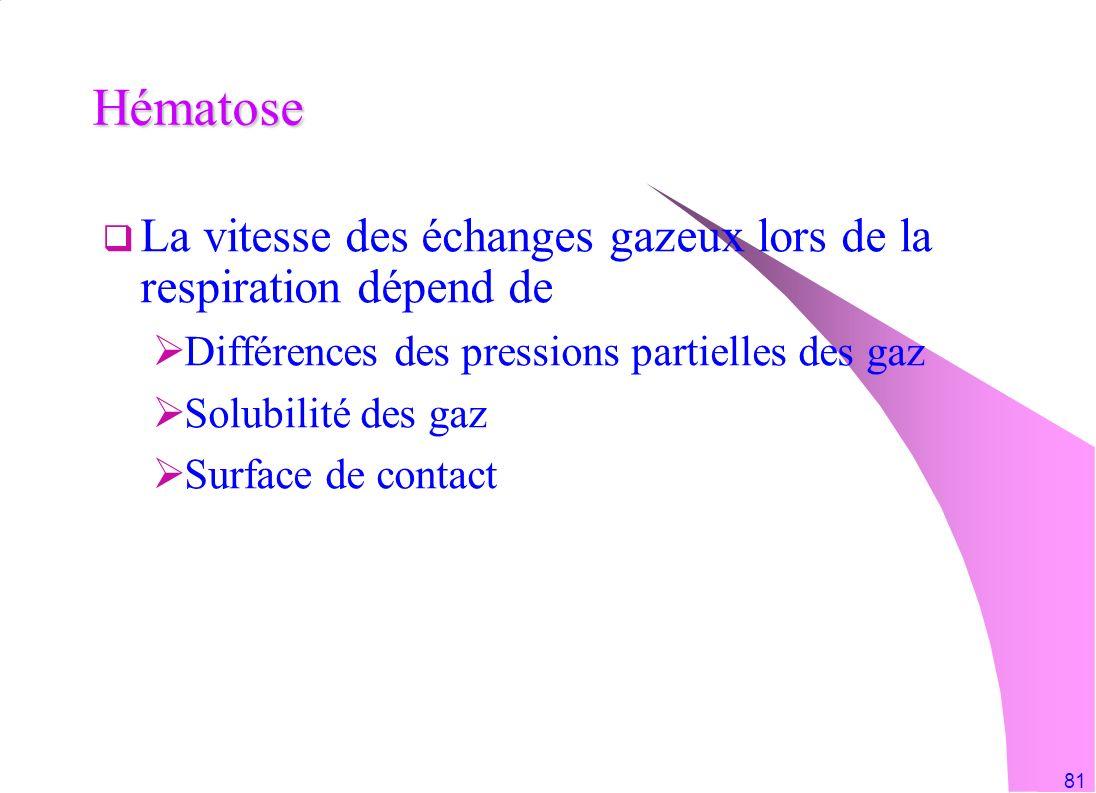 81 Hématose La vitesse des échanges gazeux lors de la respiration dépend de Différences des pressions partielles des gaz Solubilité des gaz Surface de