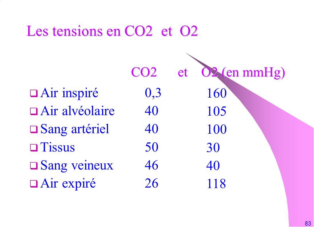 83 Les tensions en CO2 et O2 Air inspiré 0,3 Air alvéolaire40 Sang artériel40 Tissus50 Sang veineux46 Air expiré26 160 105 100 30 40 118 CO2 et O2 (en