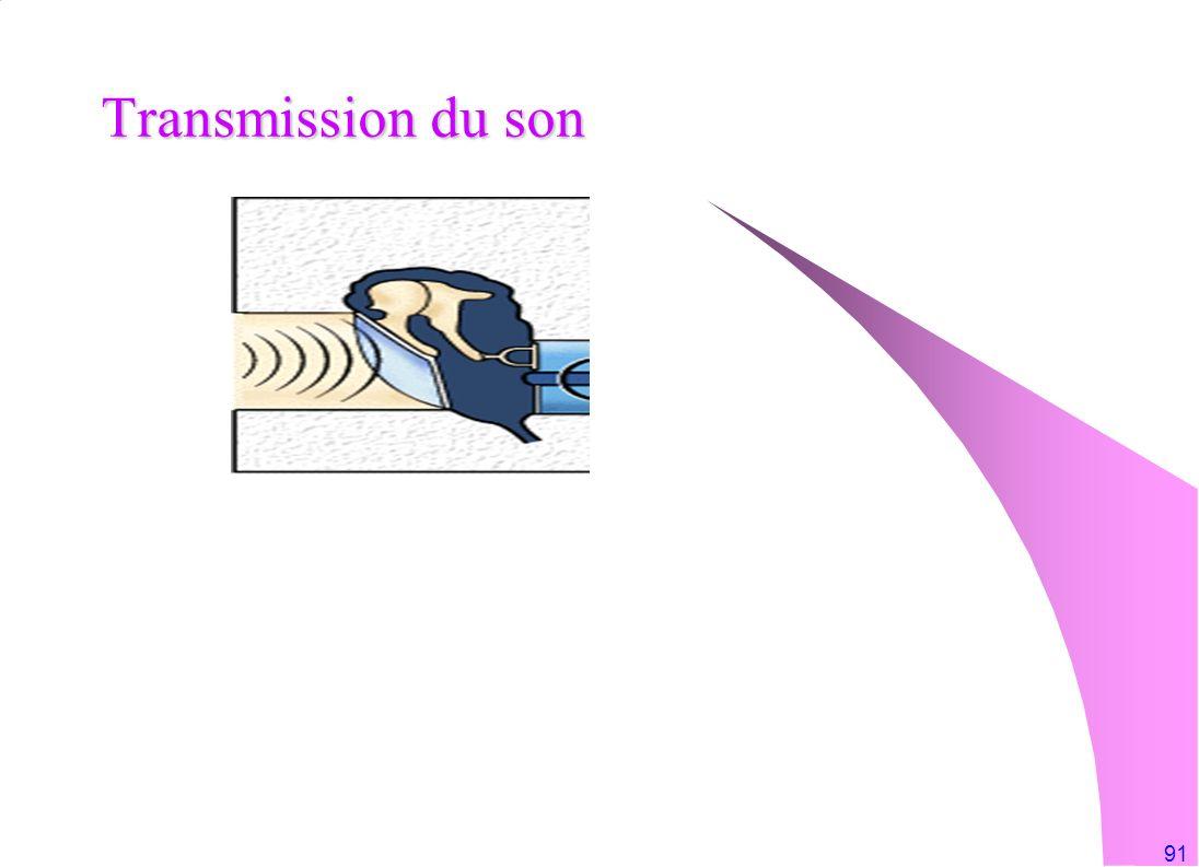 91 Transmission du son