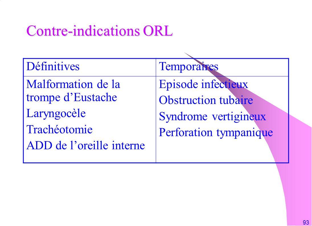 93 Contre-indications ORL DéfinitivesTemporaires Malformation de la trompe dEustache Laryngocèle Trachéotomie ADD de loreille interne Episode infectie