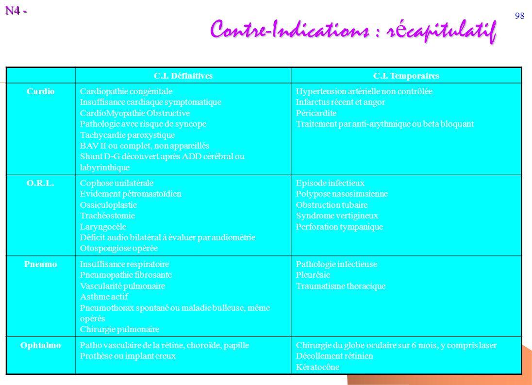 N4 - 98 Contre-Indications : r é capitulatif C.I. DéfinitivesC.I. Temporaires CardioCardiopathie congénitale Insuffisance cardiaque symptomatique Card