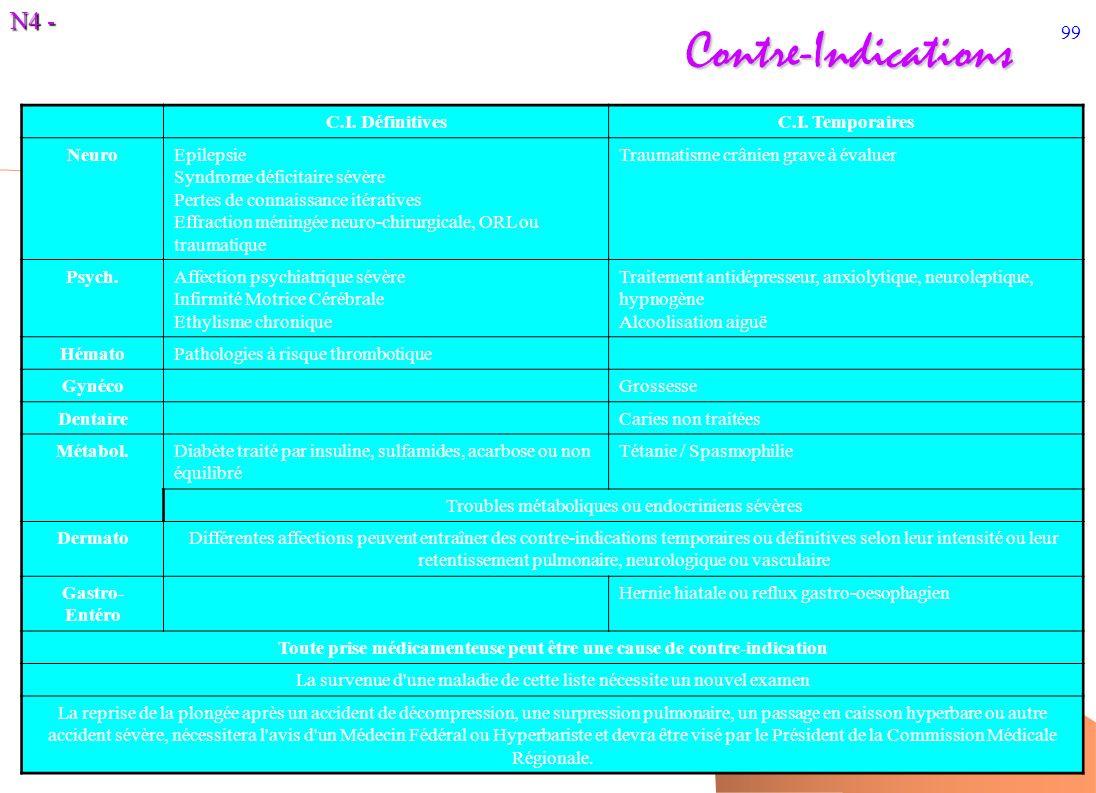 N4 - 99Contre-Indications C.I. DéfinitivesC.I. Temporaires NeuroEpilepsie Syndrome déficitaire sévère Pertes de connaissance itératives Effraction mén