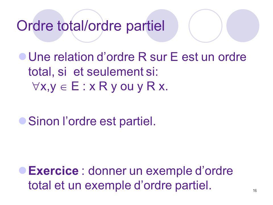 16 Ordre total/ordre partiel Une relation dordre R sur E est un ordre total, si et seulement si: x,y E : x R y ou y R x. Sinon lordre est partiel. Exe