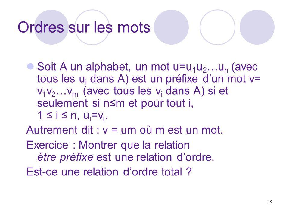 18 Ordres sur les mots Soit A un alphabet, un mot u=u 1 u 2 …u n (avec tous les u i dans A) est un préfixe dun mot v= v 1 v 2 …v m (avec tous les v i dans A) si et seulement si nm et pour tout i, 1 i n, u i =v i.