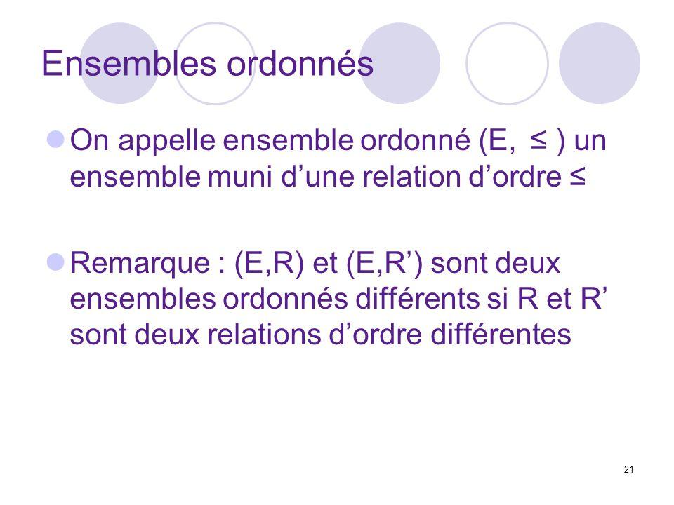 21 Ensembles ordonnés On appelle ensemble ordonné (E, ) un ensemble muni dune relation dordre Remarque : (E,R) et (E,R) sont deux ensembles ordonnés différents si R et R sont deux relations dordre différentes