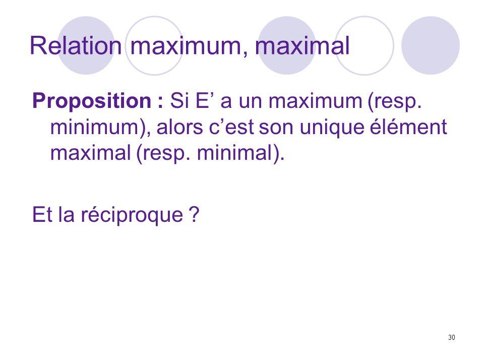 30 Relation maximum, maximal Proposition : Si E a un maximum (resp. minimum), alors cest son unique élément maximal (resp. minimal). Et la réciproque