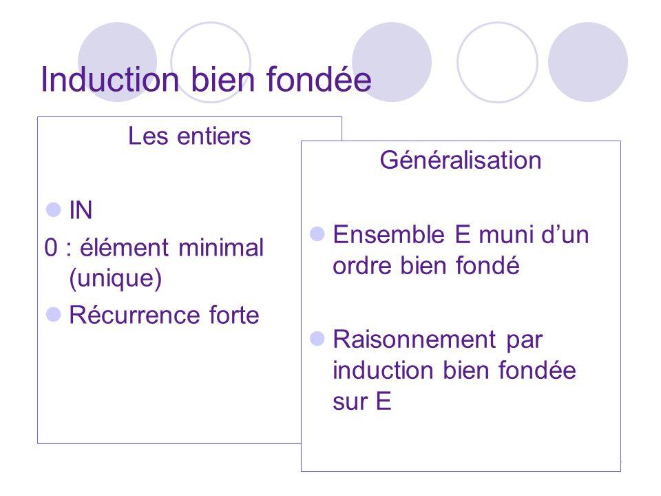 36 Induction bien fondée Les entiers IN 0 : élément minimal (unique) Récurrence forte Généralisation Ensemble E muni dun ordre bien fondé Raisonnement par induction bien fondée sur E