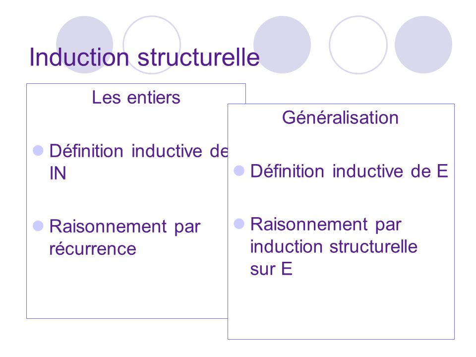 40 Induction structurelle Les entiers Définition inductive de IN Raisonnement par récurrence Généralisation Définition inductive de E Raisonnement par induction structurelle sur E