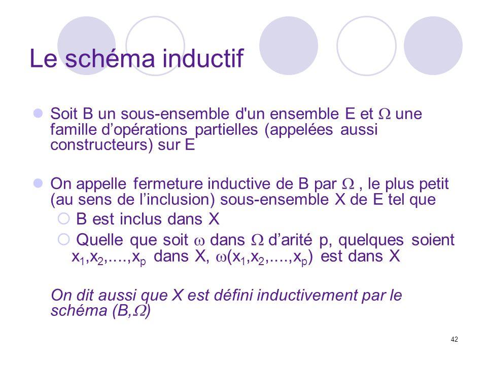 42 Le schéma inductif Soit B un sous-ensemble d un ensemble E et une famille dopérations partielles (appelées aussi constructeurs) sur E On appelle fermeture inductive de B par, le plus petit (au sens de linclusion) sous-ensemble X de E tel que B est inclus dans X Quelle que soit dans darité p, quelques soient x 1,x 2,....,x p dans X, (x 1,x 2,....,x p ) est dans X On dit aussi que X est défini inductivement par le schéma (B, )
