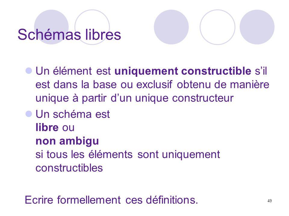49 Schémas libres Un élément est uniquement constructible sil est dans la base ou exclusif obtenu de manière unique à partir dun unique constructeur Un schéma est libre ou non ambigu si tous les éléments sont uniquement constructibles Ecrire formellement ces définitions.
