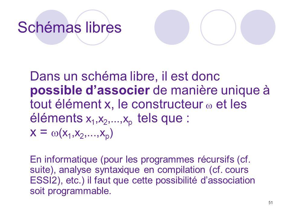 51 Schémas libres Dans un schéma libre, il est donc possible dassocier de manière unique à tout élément x, le constructeur et les éléments x 1,x 2,...,x p tels que : x = (x 1,x 2,...,x p ) En informatique (pour les programmes récursifs (cf.
