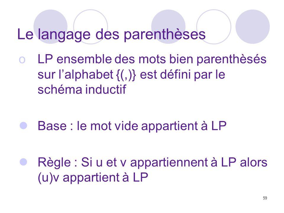 59 Le langage des parenthèses oLP ensemble des mots bien parenthèsés sur lalphabet {(,)} est défini par le schéma inductif Base : le mot vide appartient à LP Règle : Si u et v appartiennent à LP alors (u)v appartient à LP
