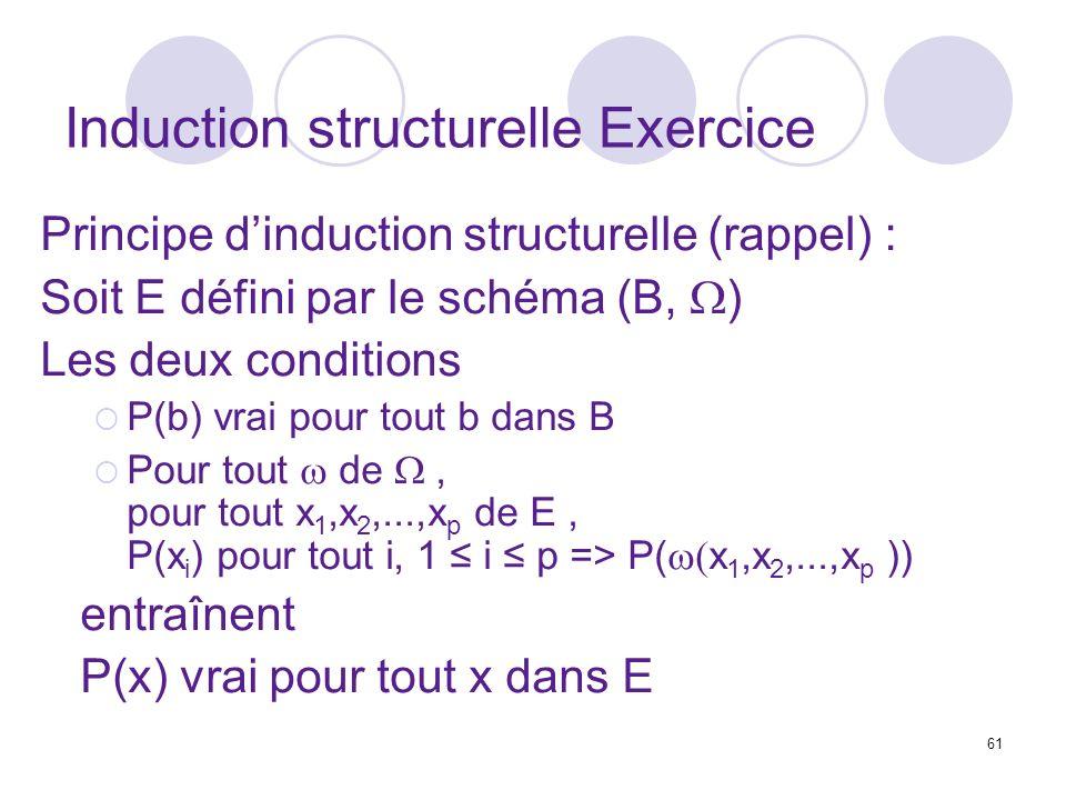 61 Induction structurelle Exercice Principe dinduction structurelle (rappel) : Soit E défini par le schéma (B, ) Les deux conditions P(b) vrai pour tout b dans B Pour tout de, pour tout x 1,x 2,...,x p de E, P(x i ) pour tout i, 1 i p => P( x 1,x 2,...,x p )) entraînent P(x) vrai pour tout x dans E
