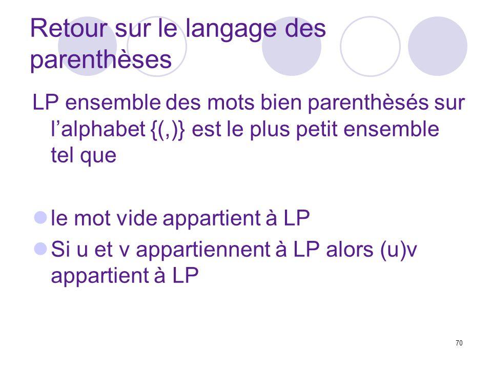 70 Retour sur le langage des parenthèses LP ensemble des mots bien parenthèsés sur lalphabet {(,)} est le plus petit ensemble tel que le mot vide appa