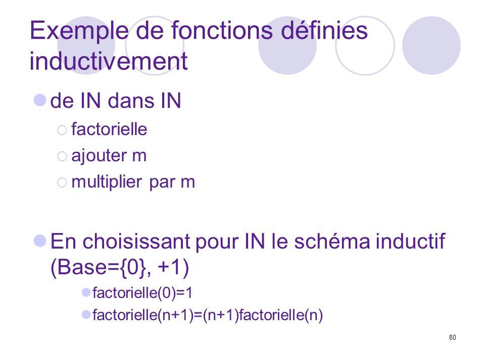 80 Exemple de fonctions définies inductivement de IN dans IN factorielle ajouter m multiplier par m En choisissant pour IN le schéma inductif (Base={0}, +1) factorielle(0)=1 factorielle(n+1)=(n+1)factorielle(n)