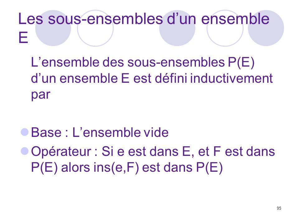 95 Les sous-ensembles dun ensemble E Lensemble des sous-ensembles P(E) dun ensemble E est défini inductivement par Base : Lensemble vide Opérateur : Si e est dans E, et F est dans P(E) alors ins(e,F) est dans P(E)