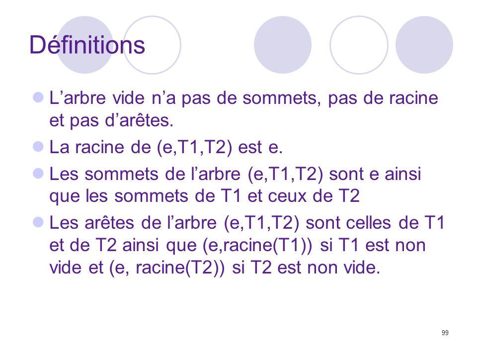 99 Définitions Larbre vide na pas de sommets, pas de racine et pas darêtes. La racine de (e,T1,T2) est e. Les sommets de larbre (e,T1,T2) sont e ainsi
