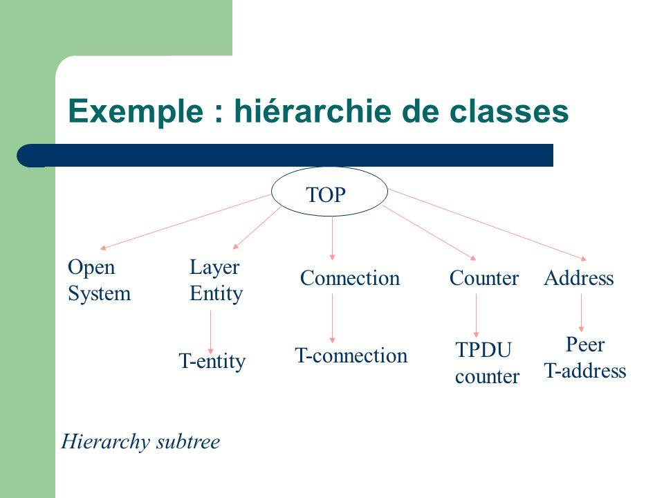 Exemple : hiérarchie de classes TOP Open System Layer Entity ConnectionCounterAddress T-entity T-connection TPDU counter Peer T-address Hierarchy subt