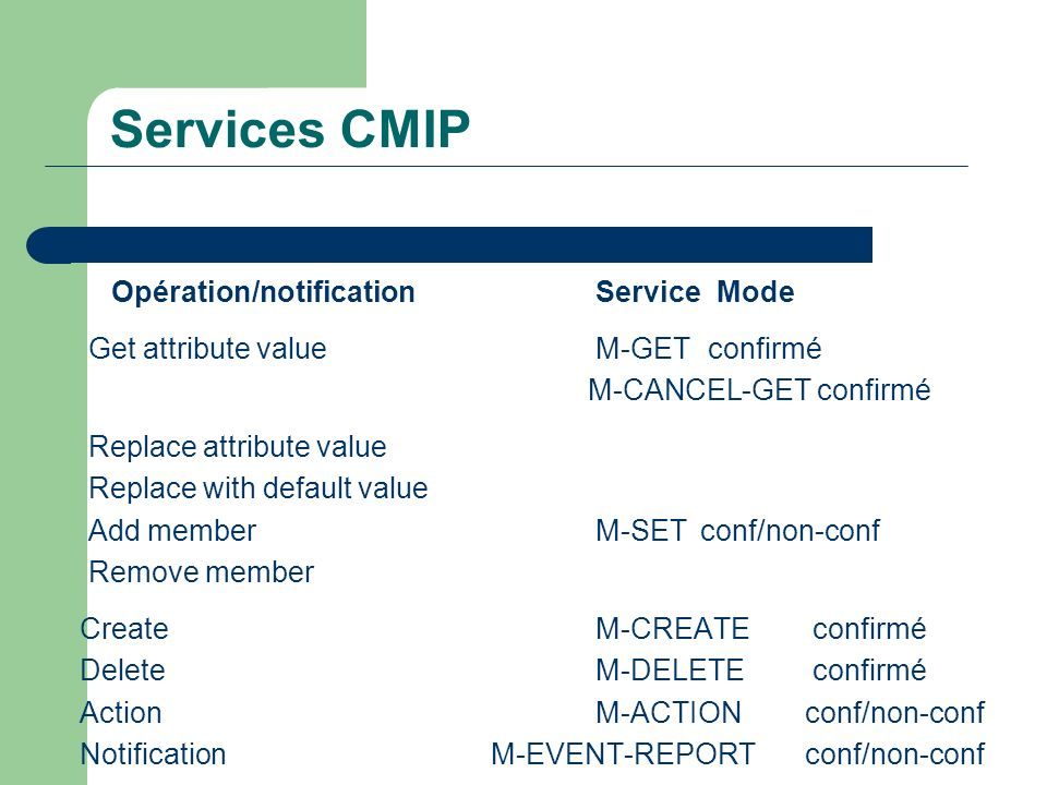 Services CMIP Opération/notificationService Mode Get attribute valueM-GET confirmé M-CANCEL-GET confirmé Replace attribute value Replace with default